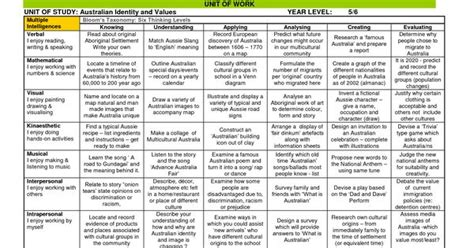 lesson plan template acara assignment grid for an australian history unit combines