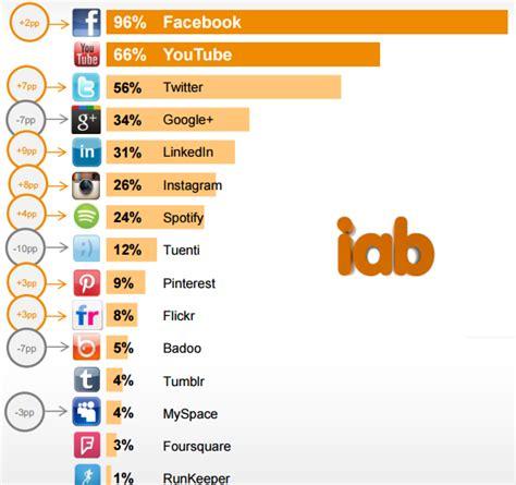 imagenes de las redes sociales mas conocidas 191 sabes cu 225 les son las redes sociales mas utilizadas