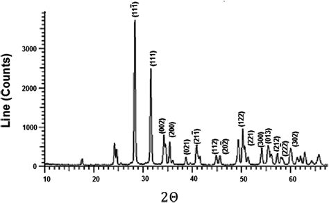 xrd pattern of monoclinic zro2 a novel protocol for selective synthesis of monoclinic