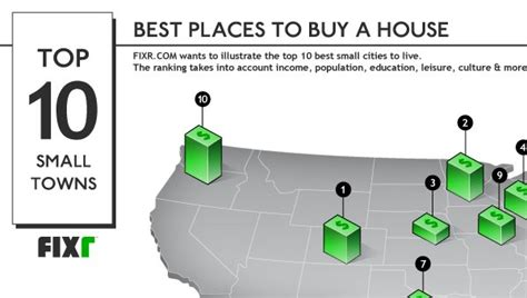 buy a house in america the best places to buy a house in america infographic fixr infographics blog