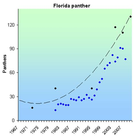 Of Florida Mba Admission Statistics by Species Recovery Florida Panther L H 2013