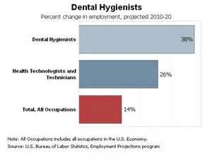 dental hygienist dental hygienist colleges