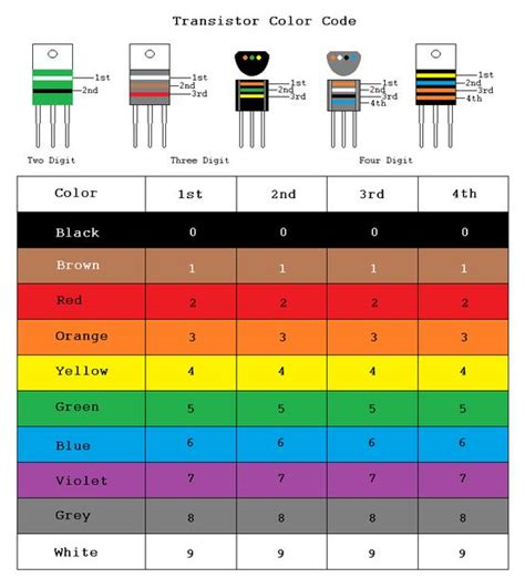 resistor numerical codes what do resistor numbers 28 images a number of resistor are connected in the manner s chegg