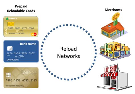 Reloadable Mastercard Gift Card - which cards allow debit reloads connecting the dots