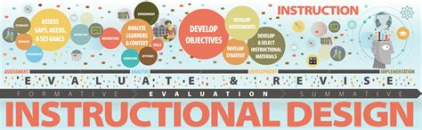 instructional design certificate umass designing performance based training instructional design