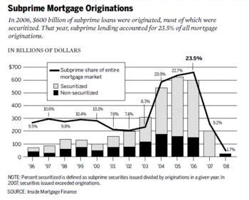 Mba Subprime Market Size by Subprime Mortgage Crisis