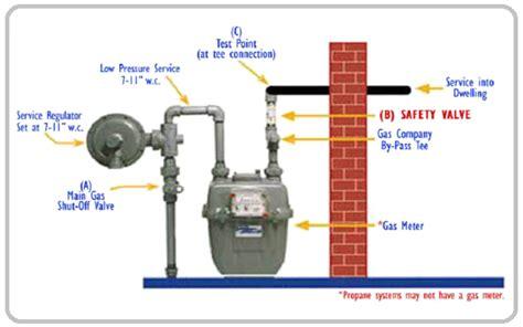 gas meter diagram december 2014 electrical engineering pics