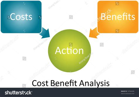 Cost Benefit Of An Mba by Cost Benefit Analysis Business Diagram Management Stock