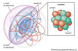 L Shells by Atom Definition History Exles Britannica