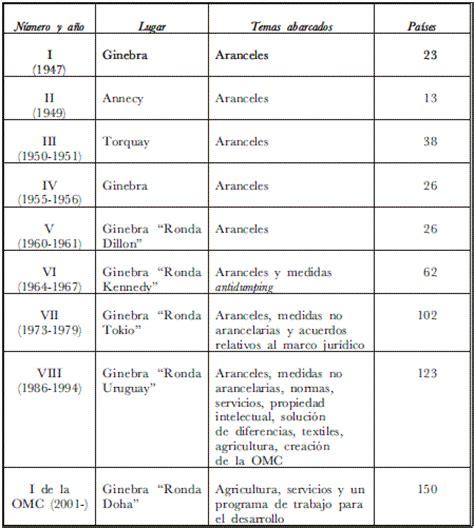 tabla de aranceles de autoavaluo 2015 tabla de aranceles de autoavaluo 2015 tablas de aranceles