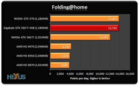 folding at home gpu