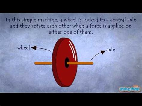 9 Exle Of Simple Business Simple Machines Wheel And Axle Classroom
