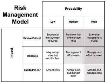 Search Risk Management 51 Best Images About Project Mgmt On A Project