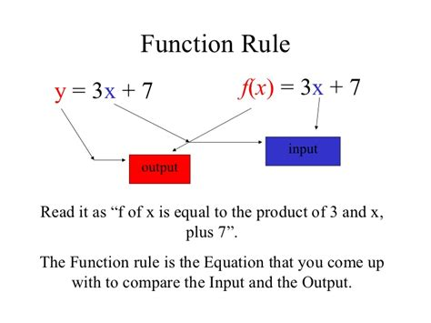 what is template function 8 4 for linear functions