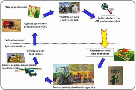 cadena productiva humana agricultura de precisi 243 n engormix