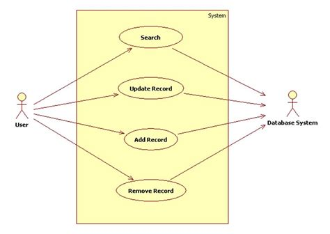 use cases a database browser