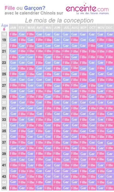 comment savoir si b 233 b 233 est une fille ou un gar 231 on