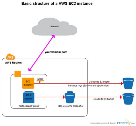aws architecture diagram aws architecture diagrams and aws architecture icons by
