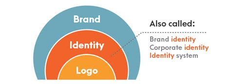 coronado design group logo and brand identity brand identity designer jessica jones smart logos and