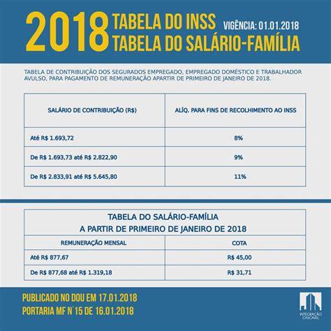 salario inss dos servidores sal 225 rio fam 237 lia e inss para 2018 integra 231 227 o cascavel