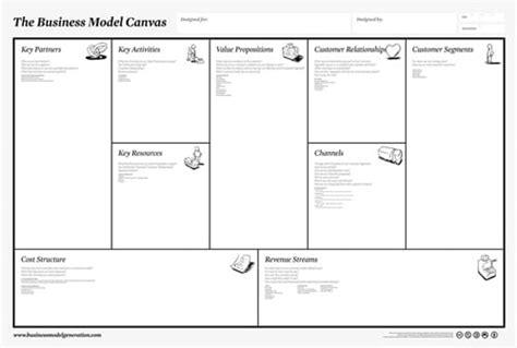 tahap membuat model bisnis
