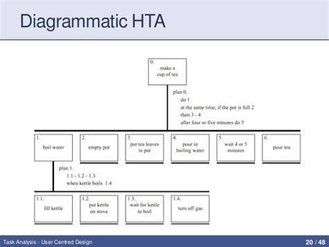 design hta application task analysis