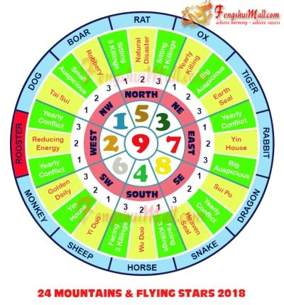 new year 2018 feng shui cures 2018 feng shui horoscope rooster