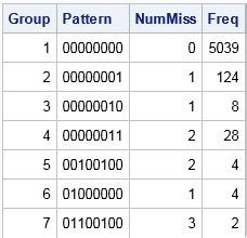sas pattern value color visualize patterns of missing values the do loop