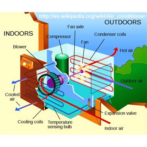 how to design home hvac system effective low tech homemade air conditioner types for user