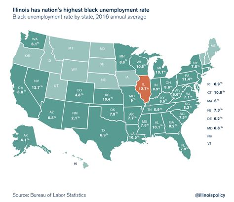 illinois has the nation s highest black unemployment rate