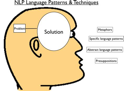 Nlp Language Pattern | use nlp language patterns for success