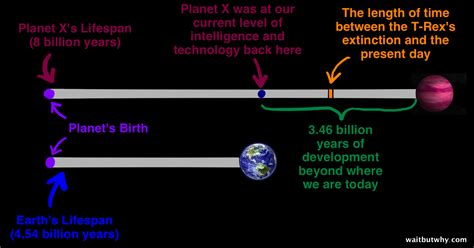 cohabitation effect it s not real says new study on the the fermi paradox wait but why