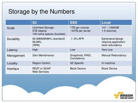 data storage solutions aws summit 2011 data storage solutions in the aws cloud