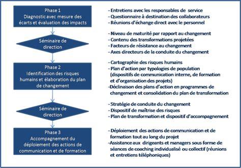 Cabinet Conduite Du Changement by Accompagnement Du Changement Alta 239 R Conseil