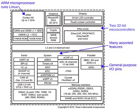 the beaglebone s i o pins inside the software stack that