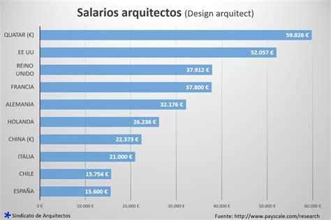 honorarios profesionales salarios de los arquitectos arquitecto blog del sindicato de arquitectos el sindicato de
