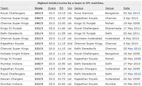 cricket high score ipl 7 live 2014 sony six set max live