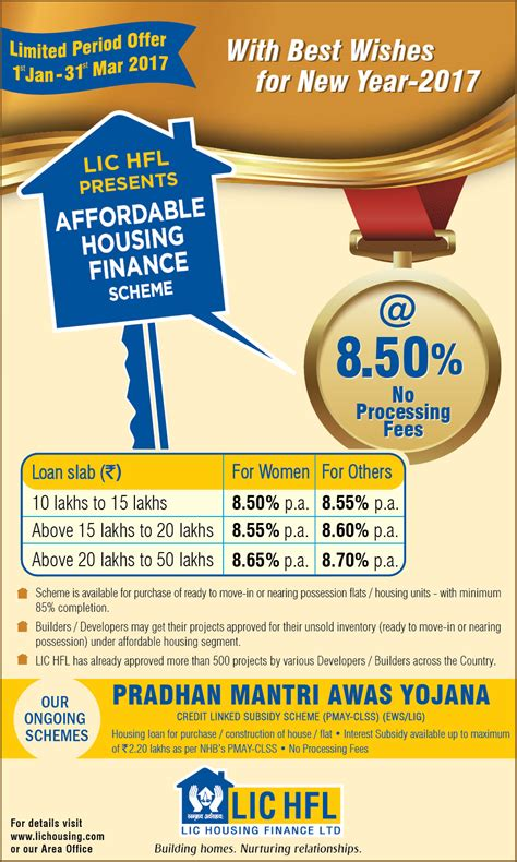 lic of india housing loan interest rate lic housing finance home loan interest rates 28 images