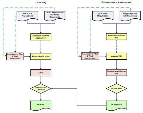 workflow application design workflow diagram workflow application workflow best