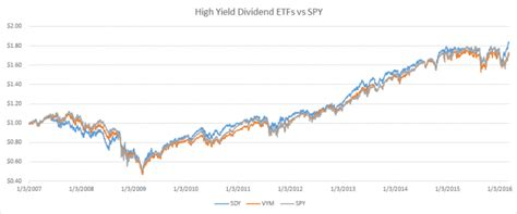 best etf performance the best dividend etf data driven answers sure dividend