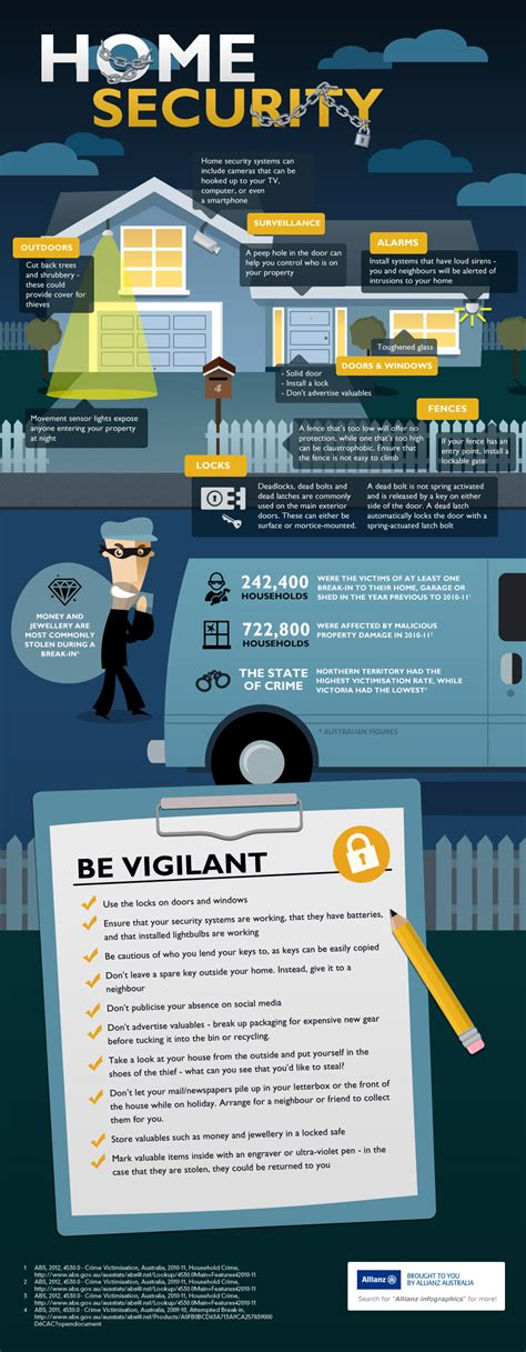 home security infographic allianz australia