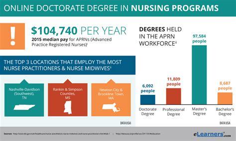 Online Phd Programs by Phd In Nursing Nursing Phd Programs
