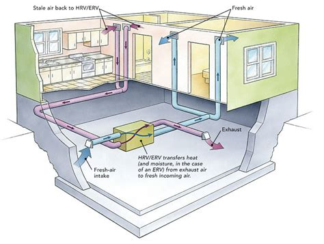 your duct system as a whole house fan ducting hrvs and ervs homebuilding