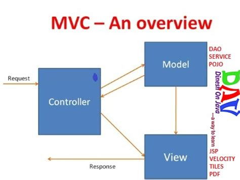 tutorial java mvc learn to spring mvc framework tutorial with simple exle
