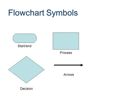 decision flowchart symbols flowcharting an introduction ppt