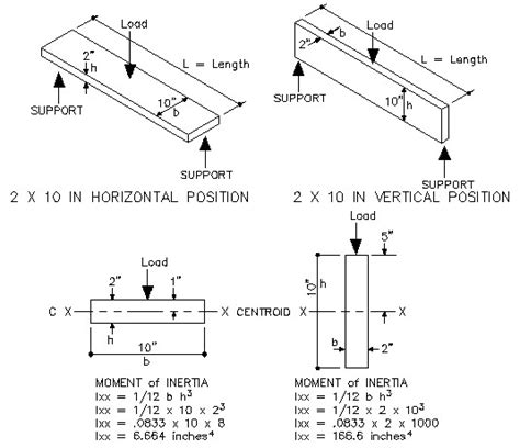 section modulus of a plate moment of inertia totalconstructionhelp