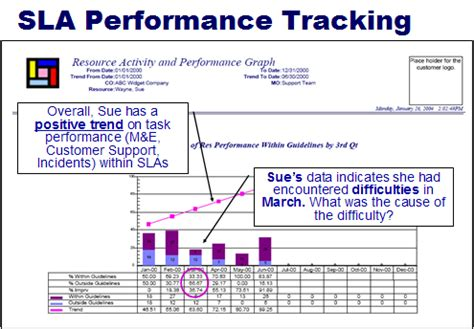 service desk sla metrics tracer sla metrics tracking it service management