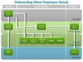 hr onboarding process template new employee onboarding process images