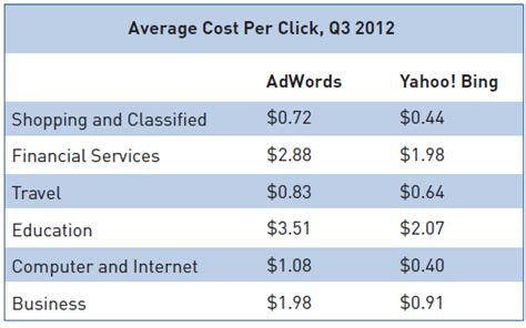 search results for what is the average price of hair cut new ppc report bing ads vs google adwords in 6 us verticals
