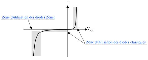 diode zener wiki file diode zener png wikimedia commons